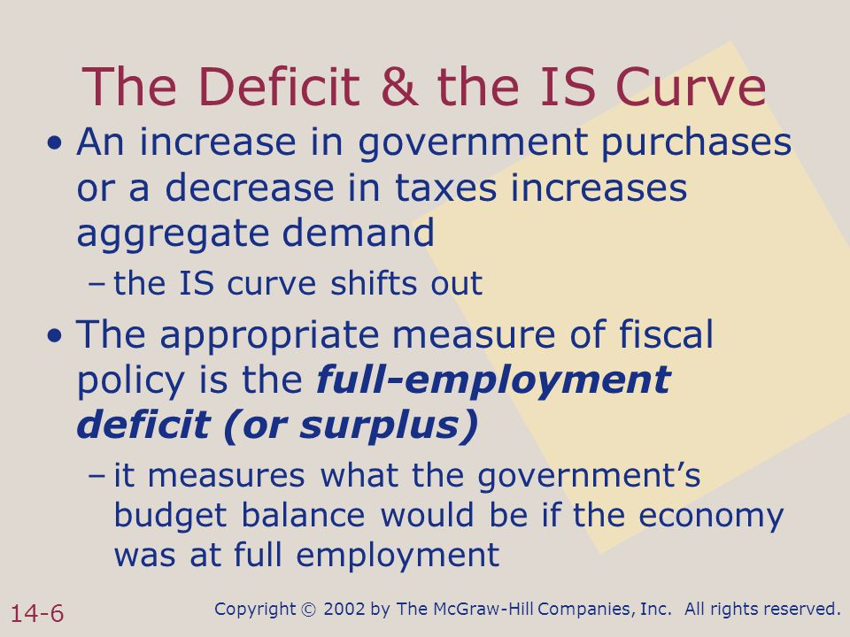 Copyright © 2002 by The McGraw-Hill Companies, Inc. All rights reserved. 14-6 The Deficit & the IS Curve An increase in government purchases or a decr