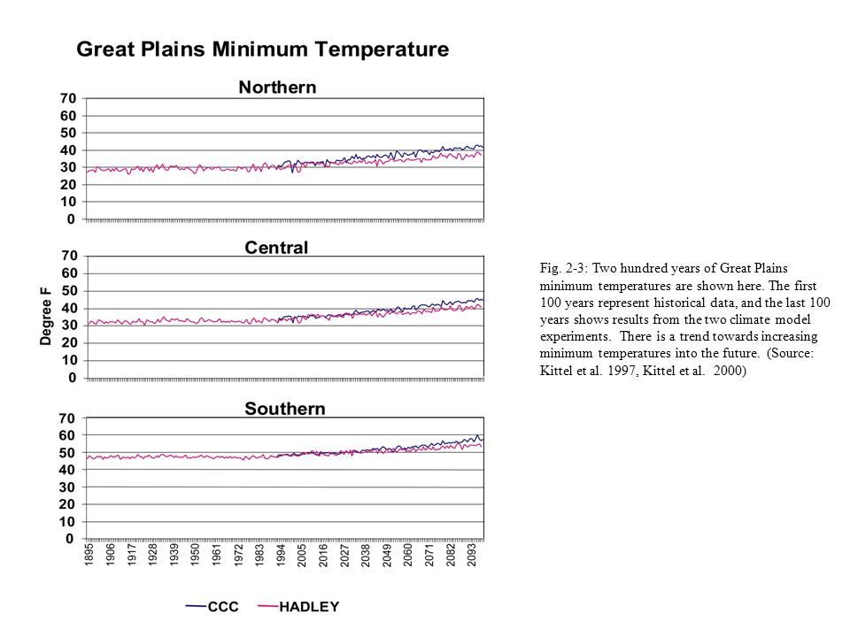 Fig. 2-3: Two hundred years of Great Plains minimum temperatures are shown here. The first 100 years represent historical data, and the last 100 years