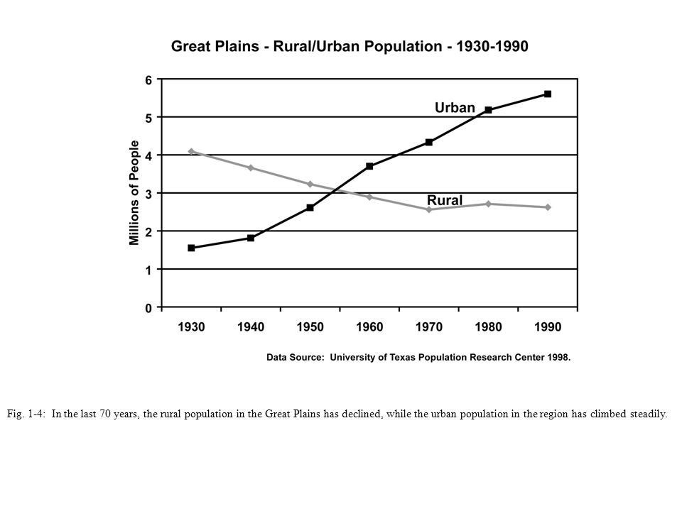 Fig. 1-4: In the last 70 years, the rural population in the Great Plains has declined, while the urban population in the region has climbed steadily.