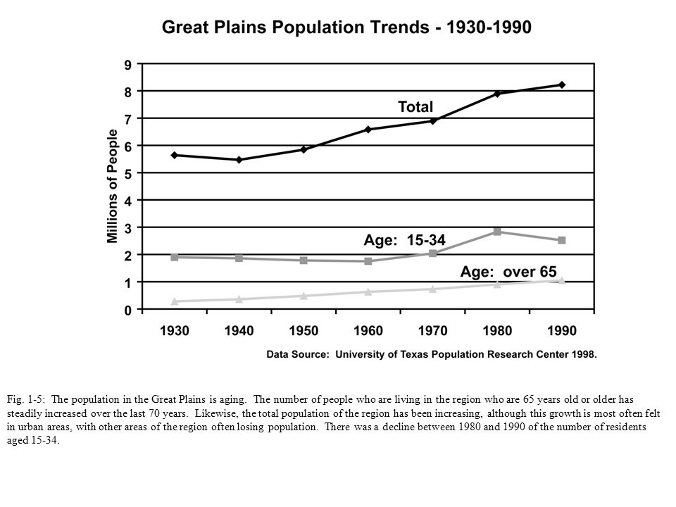 Fig. 1-5: The population in the Great Plains is aging. The number of people who are living in the region who are 65 years old or older has steadily in