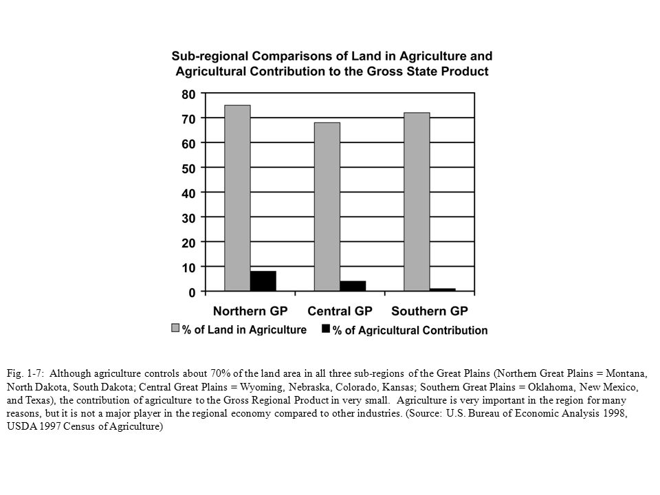 Fig. 1-7: Although agriculture controls about 70% of the land area in all three sub-regions of the Great Plains (Northern Great Plains = Montana, Nort