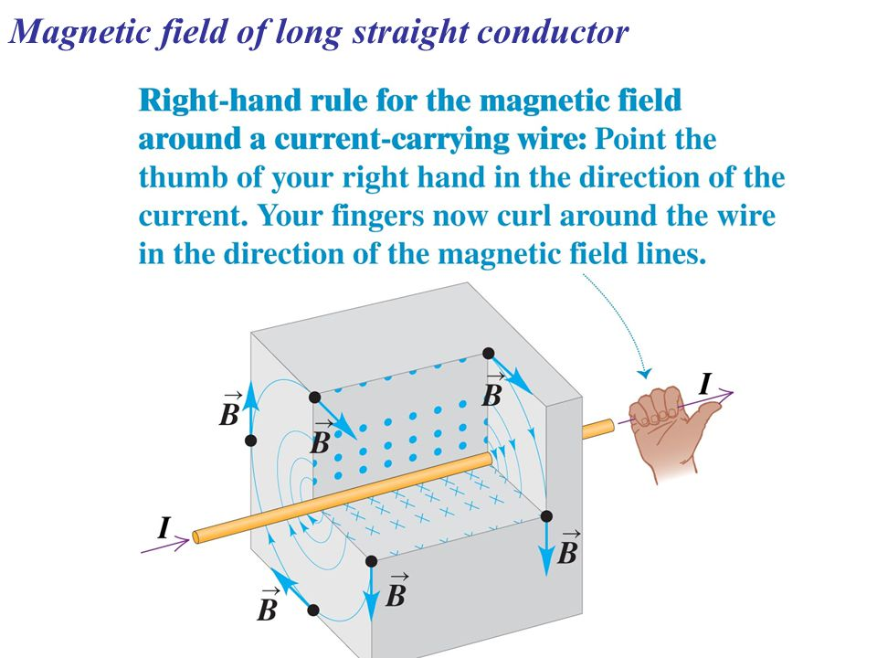 Magnetic field of long straight conductor