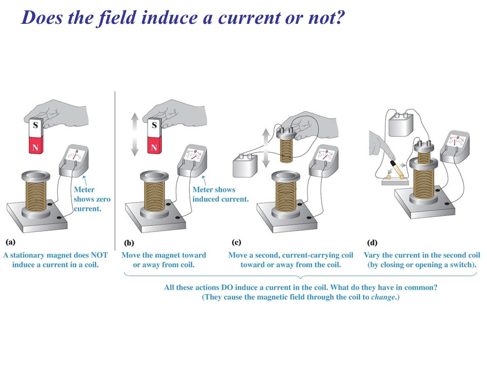 Does the field induce a current or not?