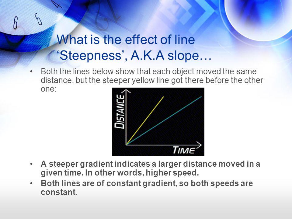 The line below is curving upwards.