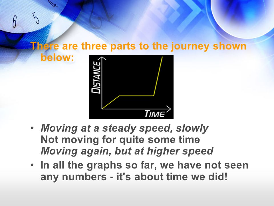 There are three parts to the journey shown below: Moving at a steady speed, slowly Not moving for quite some time Moving again, but at higher speed In