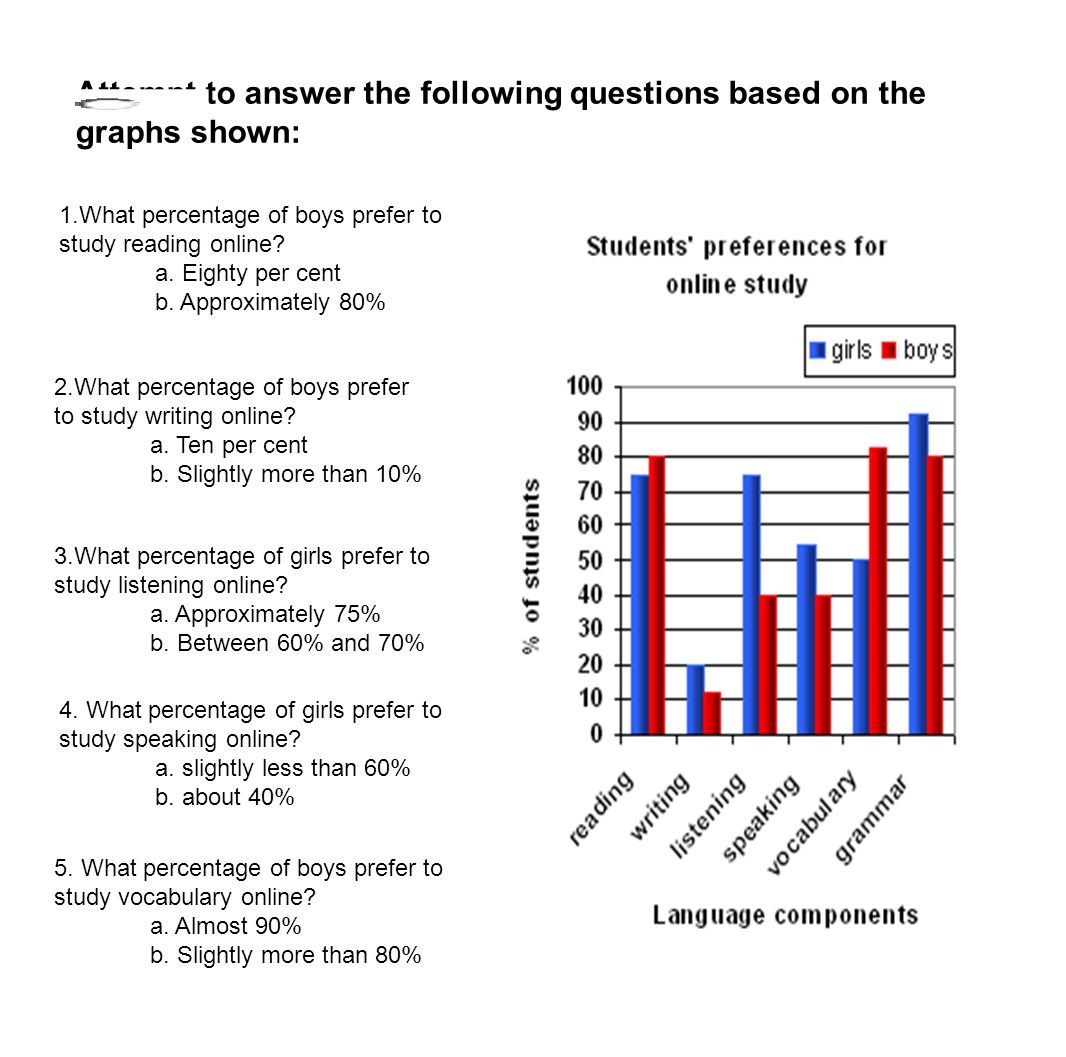 Attempt to answer the following questions based on the graphs shown: 1.What percentage of boys prefer to study reading online? a. Eighty per cent b. A