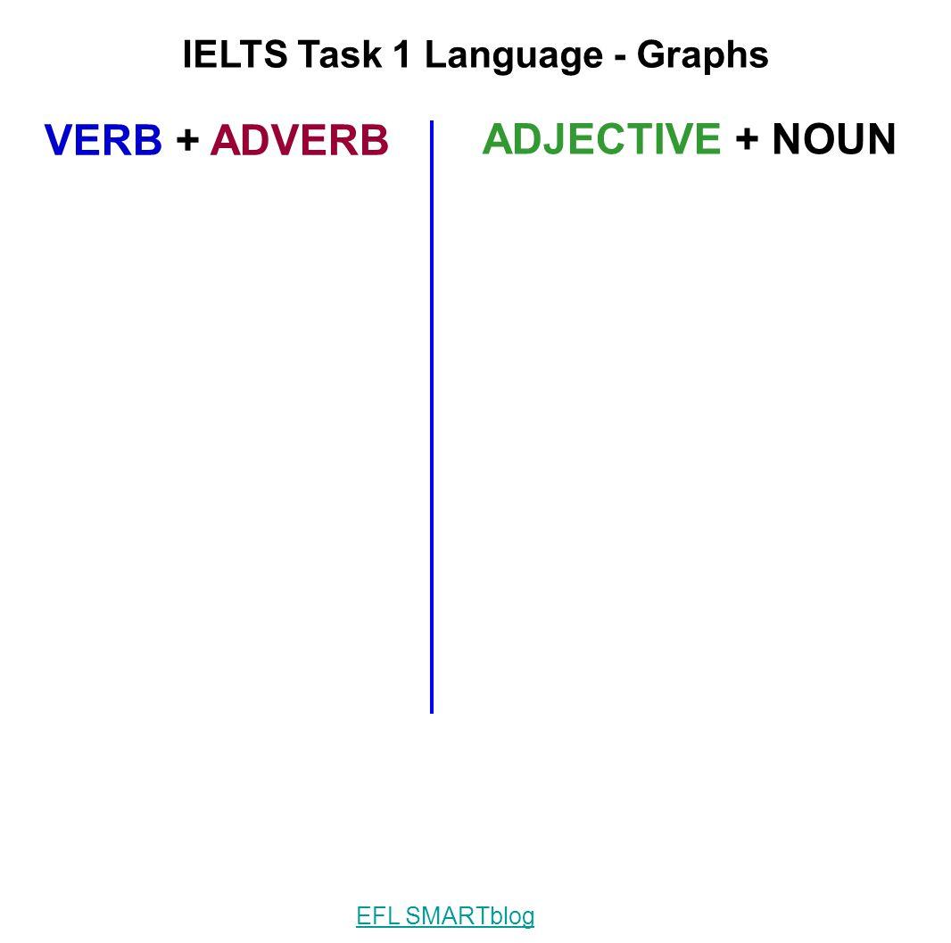 IELTS Task 1 Language - Graphs VERB + ADVERB ADJECTIVE + NOUN EFL SMARTblog