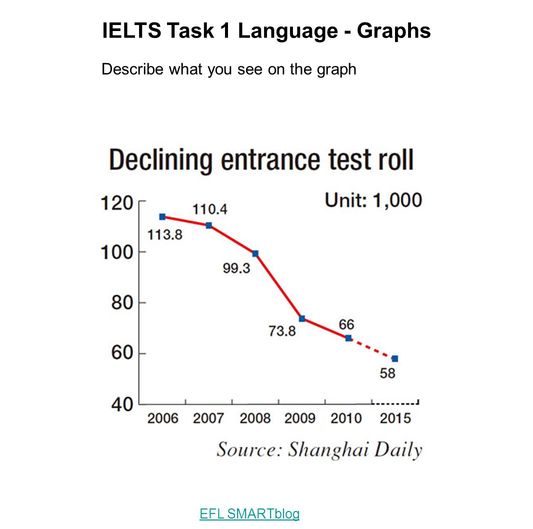 IELTS Task 1 Language - Graphs Describe what you see on the graph EFL SMARTblog