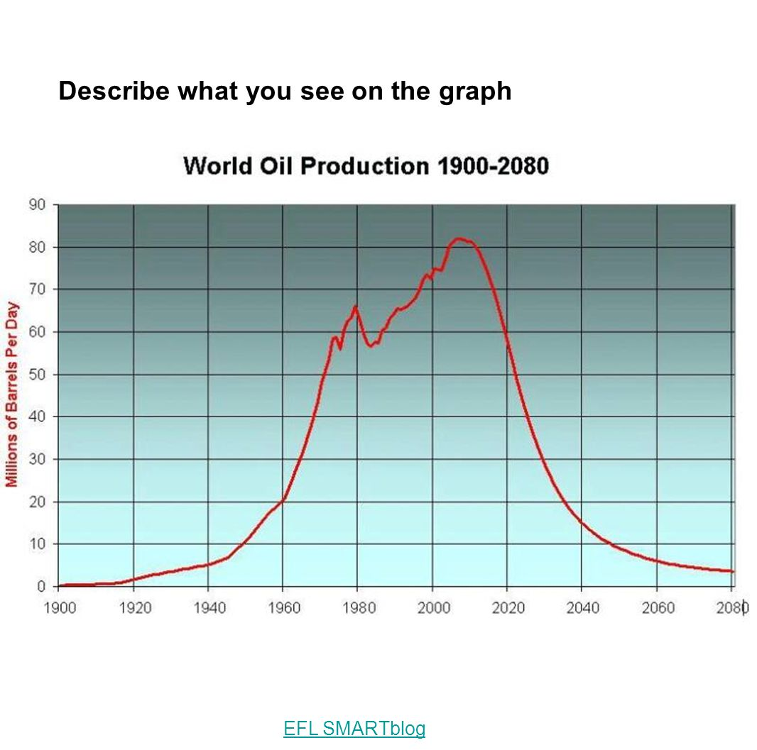 Describe what you see on the graph EFL SMARTblog