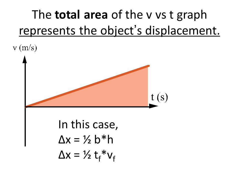 The total area of the v vs t graph represents the object's displacement.