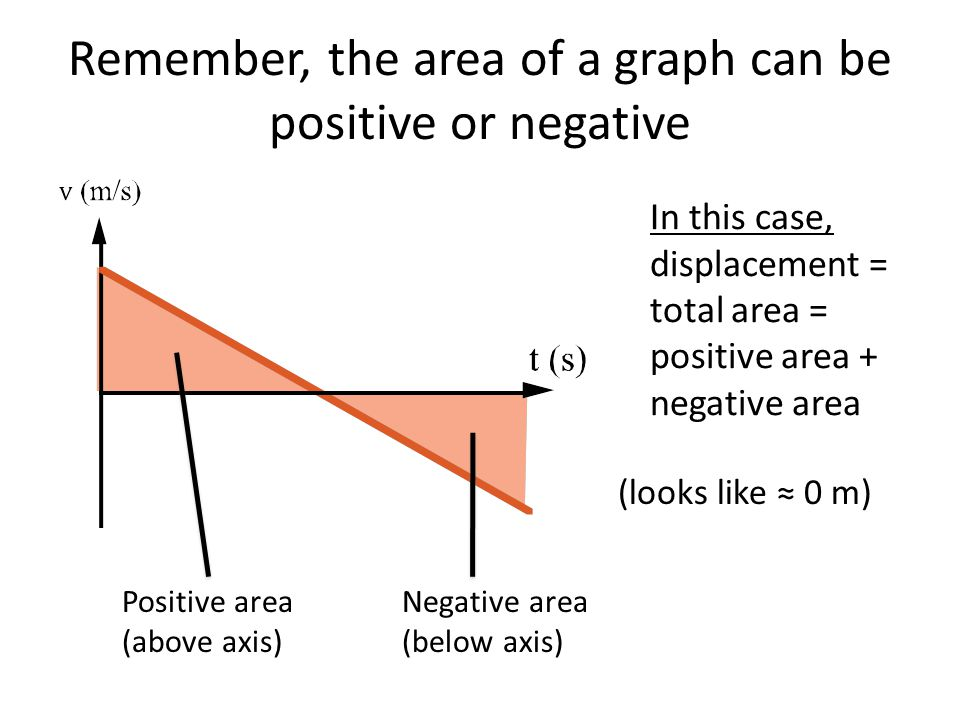 Remember, the area of a graph can be positive or negative Positive area (above axis) Negative area (below axis) In this case, displacement = total area = positive area + negative area (looks like ≈ 0 m)