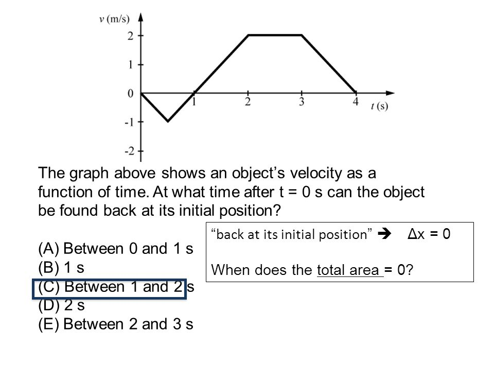 The graph above shows an object's velocity as a function of time.