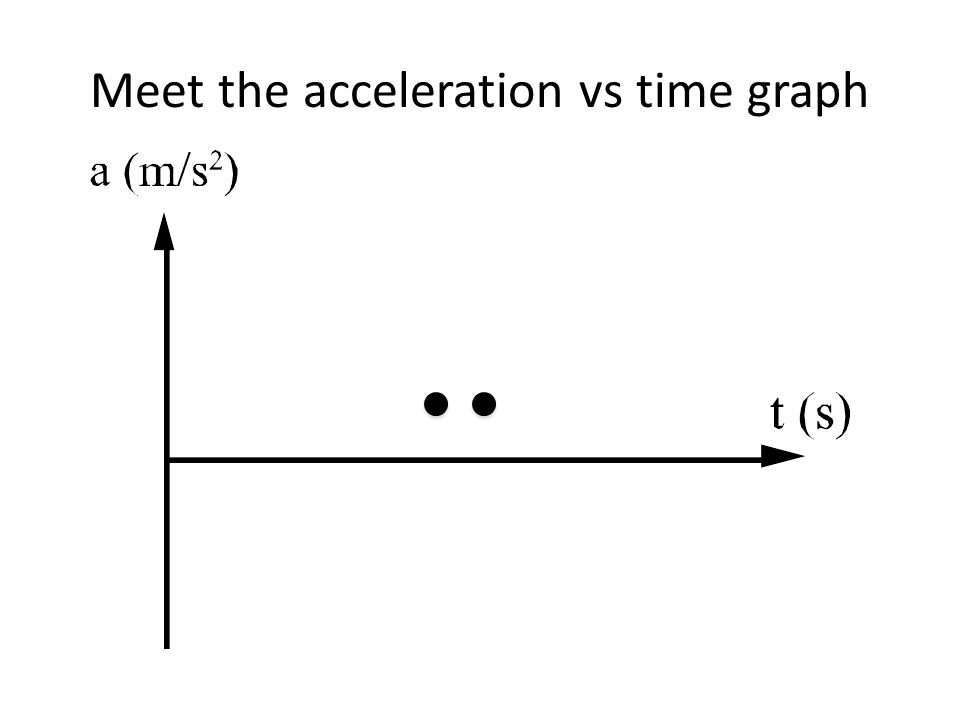 Meet the acceleration vs time graph