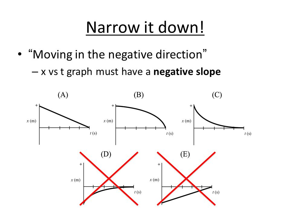 Narrow it down! Moving in the negative direction – x vs t graph must have a negative slope