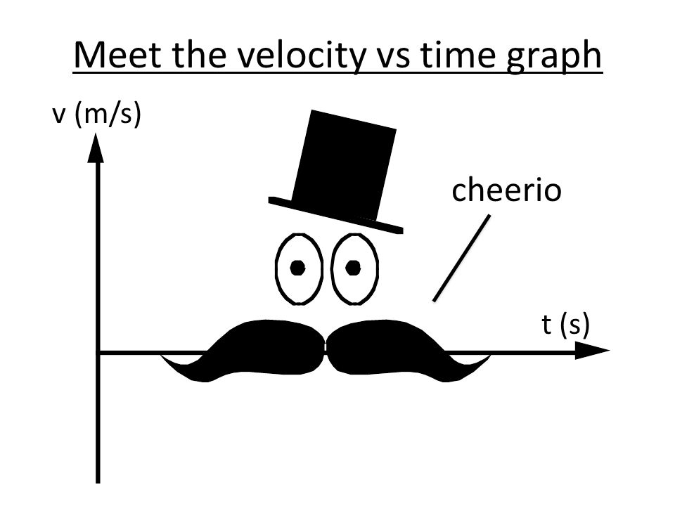 Meet the velocity vs time graph t (s) v (m/s) cheerio