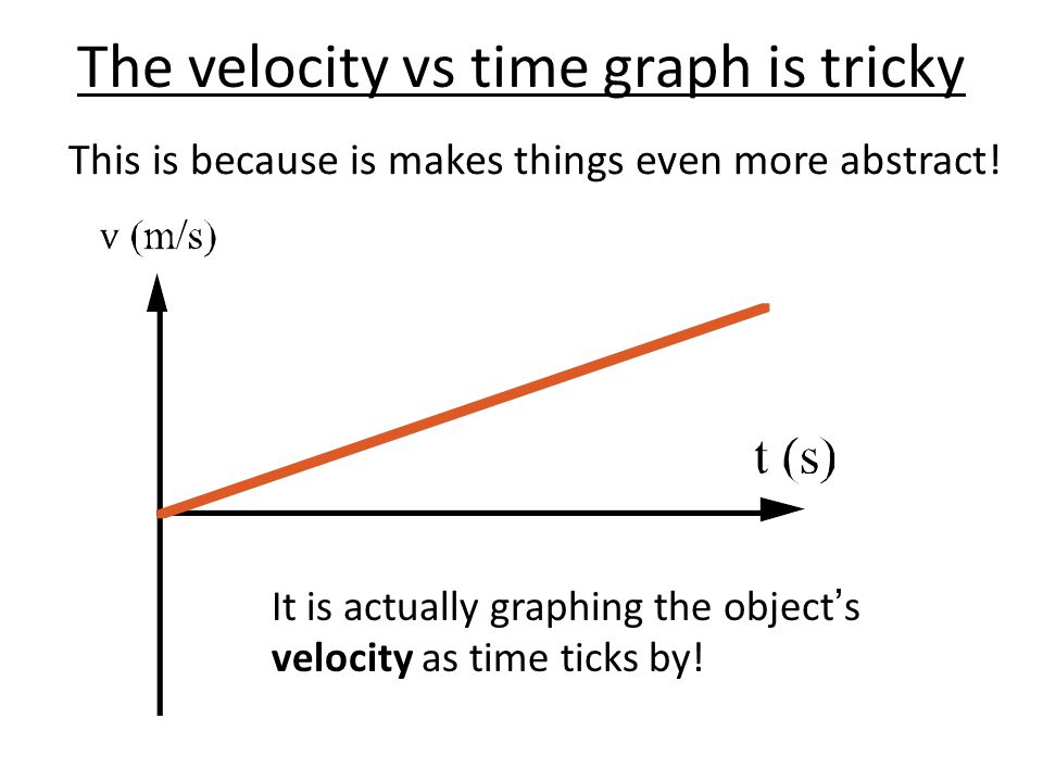 The velocity vs time graph is tricky This is because is makes things even more abstract.