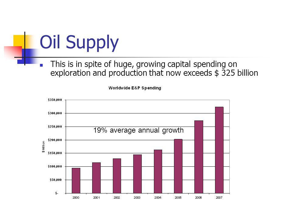 Oil Supply This is in spite of huge, growing capital spending on exploration and production that now exceeds $ 325 billion 19% average annual growth
