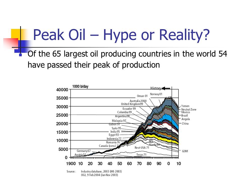 Peak Oil – Hype or Reality? Of the 65 largest oil producing countries in the world 54 have passed their peak of production