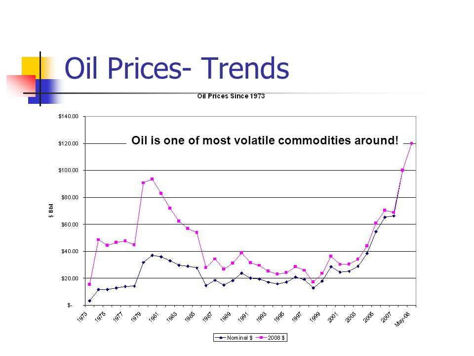 Oil Prices- Trends Oil is one of most volatile commodities around!