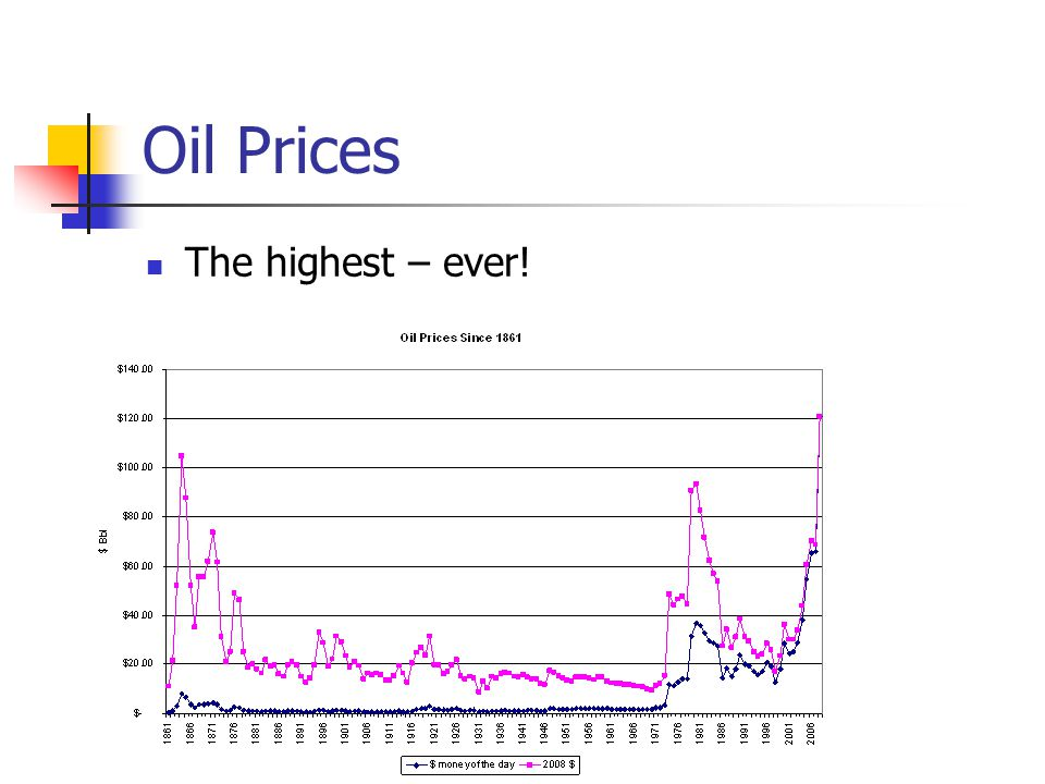 Oil Prices The highest – ever!