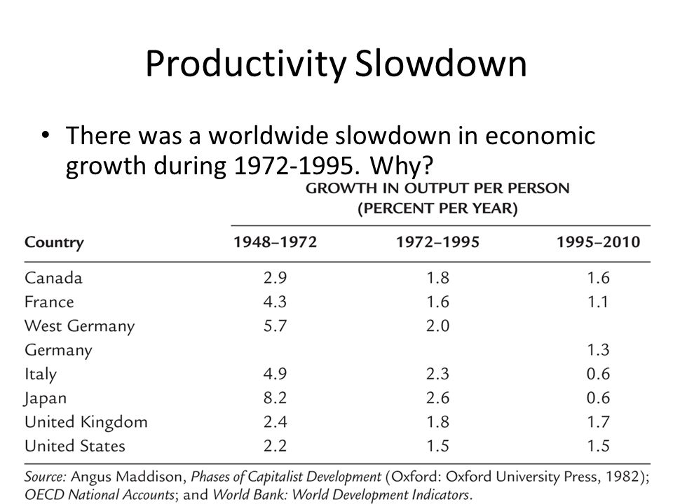 Productivity Slowdown There was a worldwide slowdown in economic growth during 1972-1995. Why?
