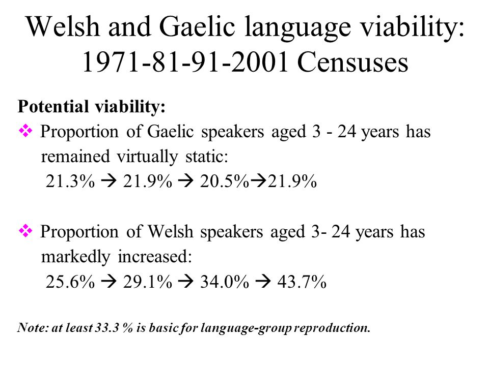 Welsh and Gaelic language viability: 1971-81-91-2001 Censuses Potential viability:  Proportion of Gaelic speakers aged 3 - 24 years has remained virtually static: 21.3%  21.9%  20.5%  21.9%  Proportion of Welsh speakers aged 3- 24 years has markedly increased: 25.6%  29.1%  34.0%  43.7% Note: at least 33.3 % is basic for language-group reproduction.