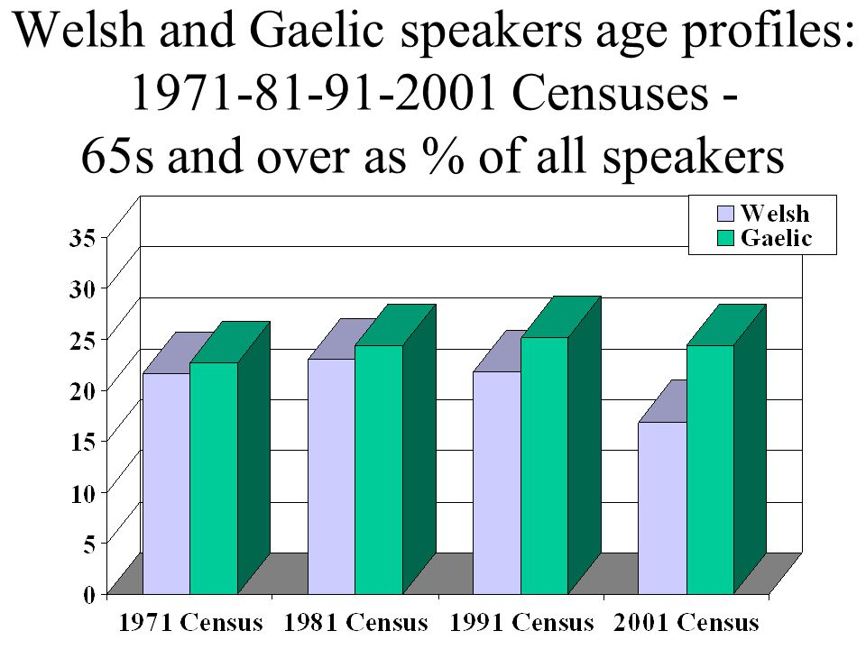 Welsh and Gaelic speakers age profiles: 1971-81-91-2001 Censuses - 65s and over as % of all speakers