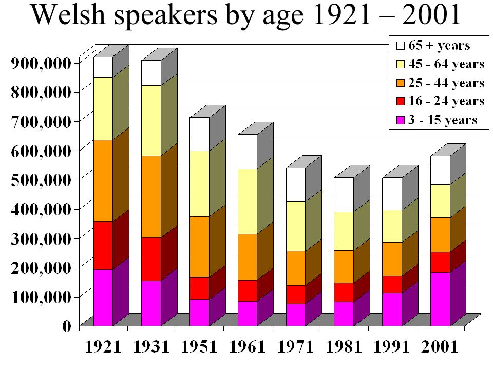 Welsh speakers by age 1921 – 2001