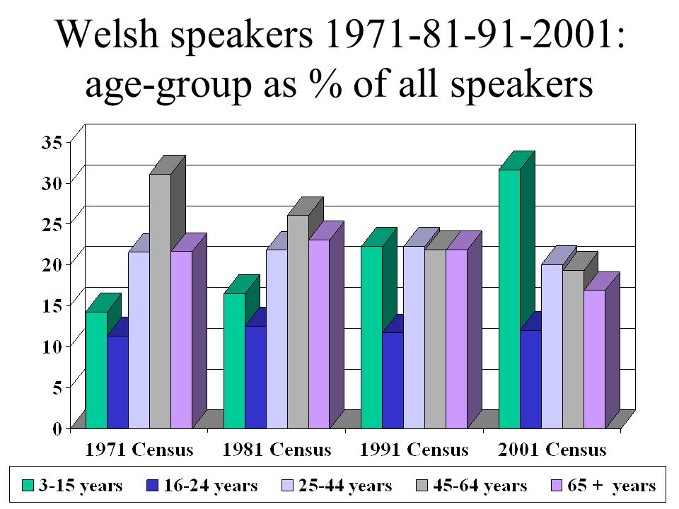 Welsh speakers 1971-81-91-2001: age-group as % of all speakers