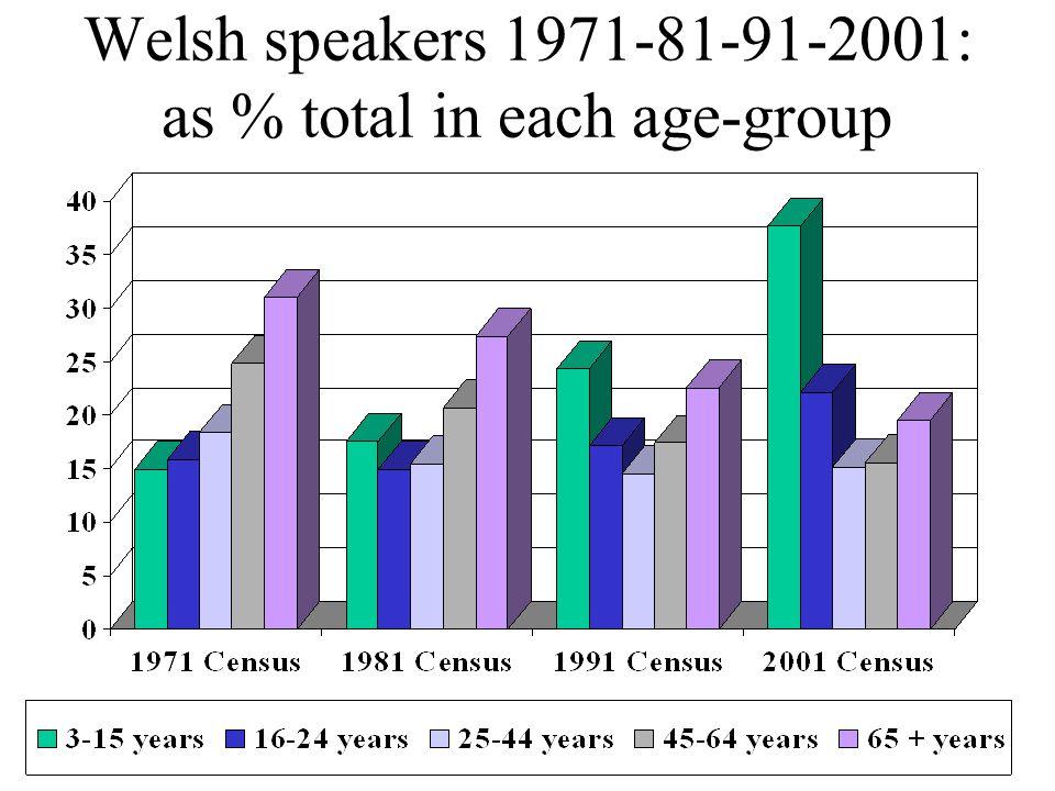 Welsh speakers 1971-81-91-2001: as % total in each age-group