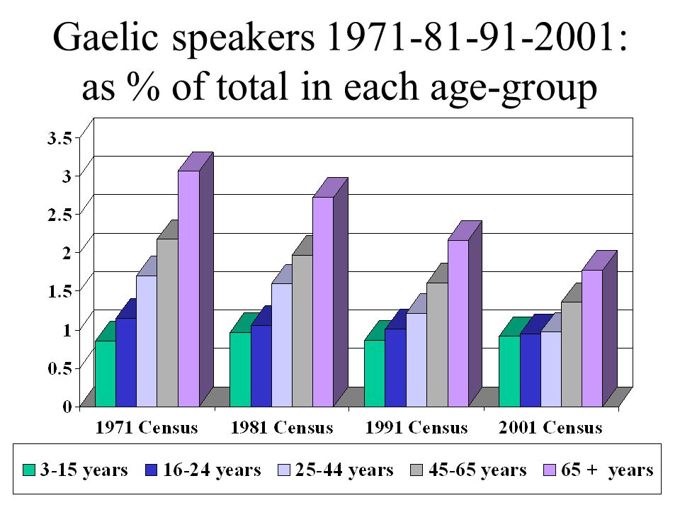 Welsh and Gaelic language viability 1971-81-91-2001 censuses: Age profile of speakers:  The Gaelic language group has steadily aged: the proportion of speakers 65+ increased 1971-91, and only marginally decreased 1991-2001: 22.7%  24.4%  25.2%  24.5 %  The ageing of Welsh language-group has decreased: : the proportion of speakers 65+ has steadily fallen: 31.0%  27.4%  22.6%  16.9%