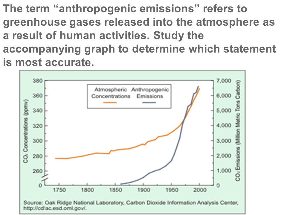 "The term ""anthropogenic emissions"" refers to greenhouse gases released into the atmosphere as a result of human activities. Study the accompanying gra"