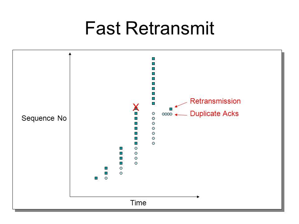 Fast Retransmit Time Sequence No Duplicate Acks Retransmission X