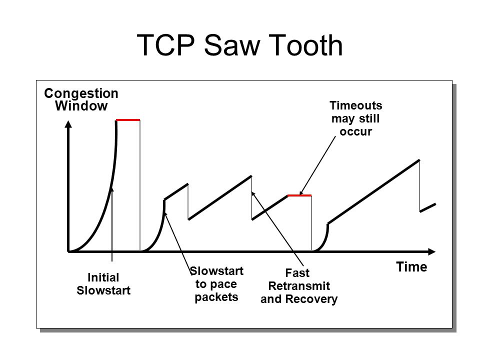 TCP Saw Tooth Time Congestion Window Initial Slowstart Fast Retransmit and Recovery Slowstart to pace packets Timeouts may still occur