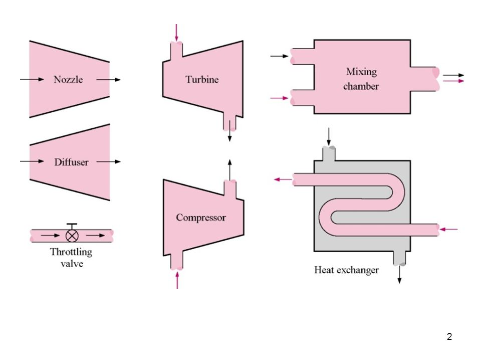 43 Heat exchangers Heat exchangers are normally well-insulated devices that allow energy exchange between hot and cold fluids without mixing the fluids.