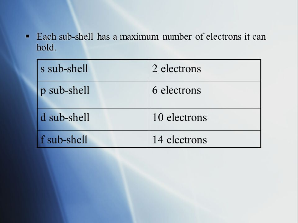  Each sub-shell has a maximum number of electrons it can hold.