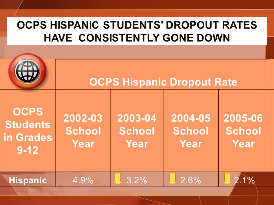 OCPS Hispanic Dropout Rate OCPS Students in Grades 9-12 2002-03 School Year 2003-04 School Year 2004-05 School Year 2005-06 School Year Hispanic4.9%3.2%2.6% 2.1% OCPS HISPANIC STUDENTS' DROPOUT RATES HAVE CONSISTENTLY GONE DOWN
