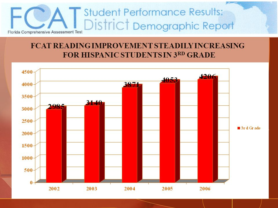 FCAT READING IMPROVEMENT STEADILY INCREASING FOR HISPANIC STUDENTS IN 3 RD GRADE