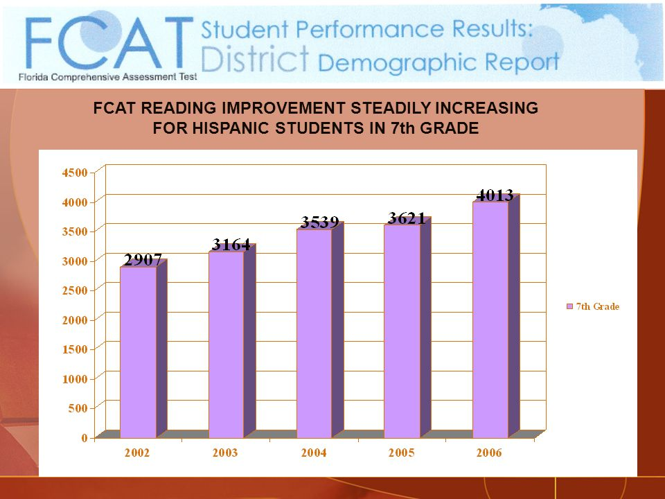FCAT READING IMPROVEMENT STEADILY INCREASING FOR HISPANIC STUDENTS IN 7th GRADE