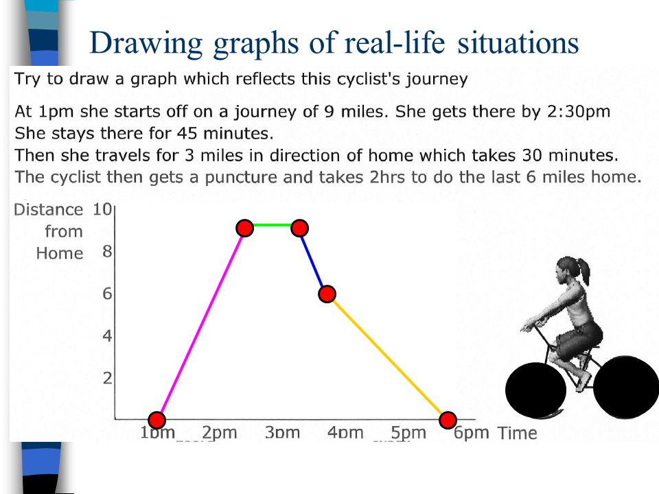 Plot a distance time-graph to represent your journey to and from the club.