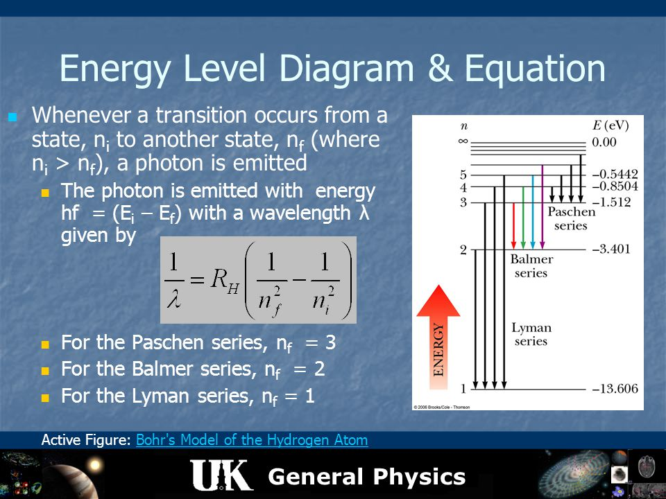 General Physics Energy Level Diagram & Equation Whenever a transition occurs from a state, n i to another state, n f (where n i > n f ), a photon is e