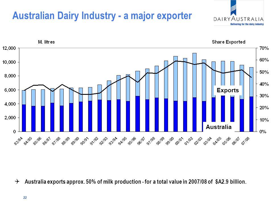 22 Australian Dairy Industry - a major exporter Q Australia exports approx.
