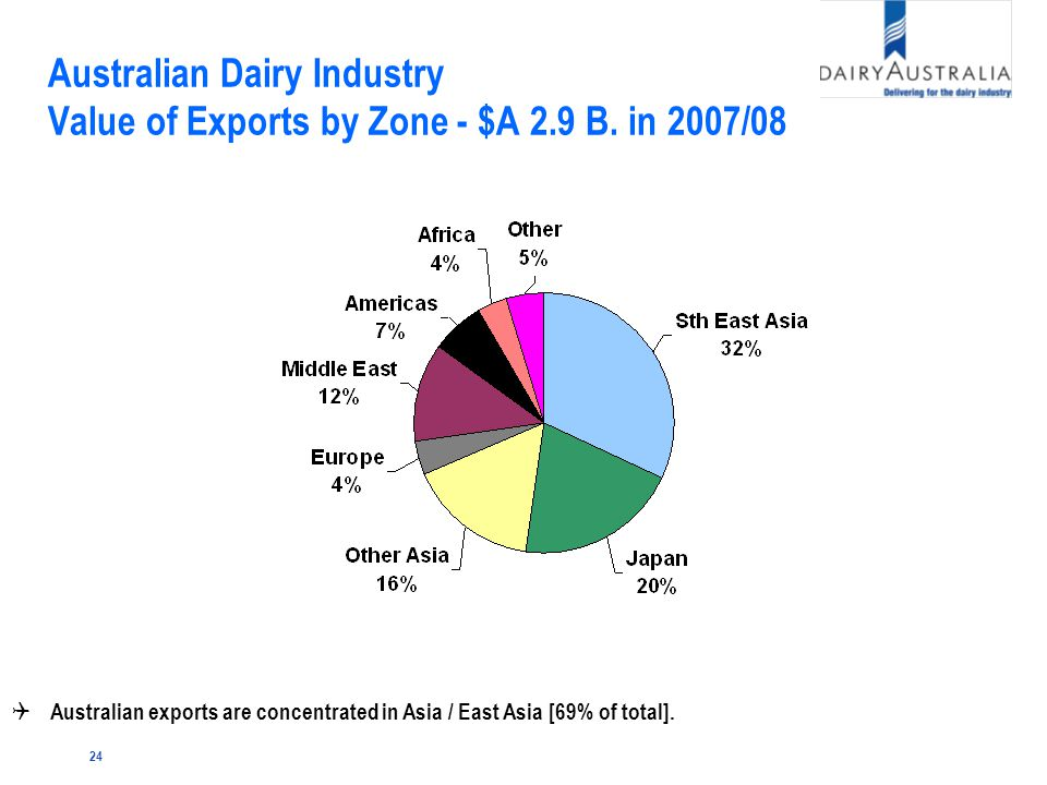 24 Australian Dairy Industry Value of Exports by Zone - $A 2.9 B.
