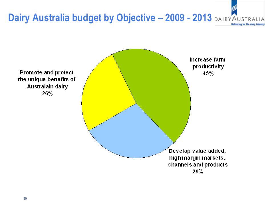 35 Dairy Australia budget by Objective – 2009 - 2013