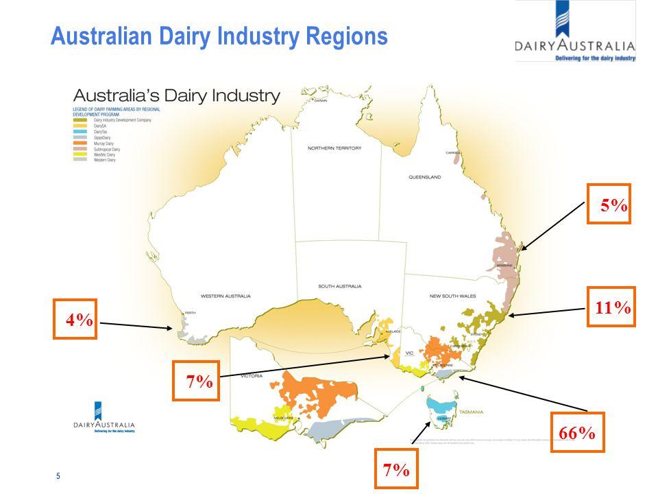 5 Australian Dairy Industry Regions 4% 7% 5% 11% 7% 66%