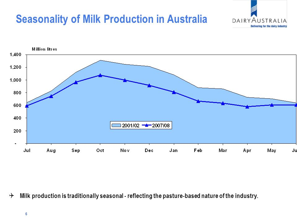 6 Seasonality of Milk Production in Australia Q Milk production is traditionally seasonal - reflecting the pasture-based nature of the industry.