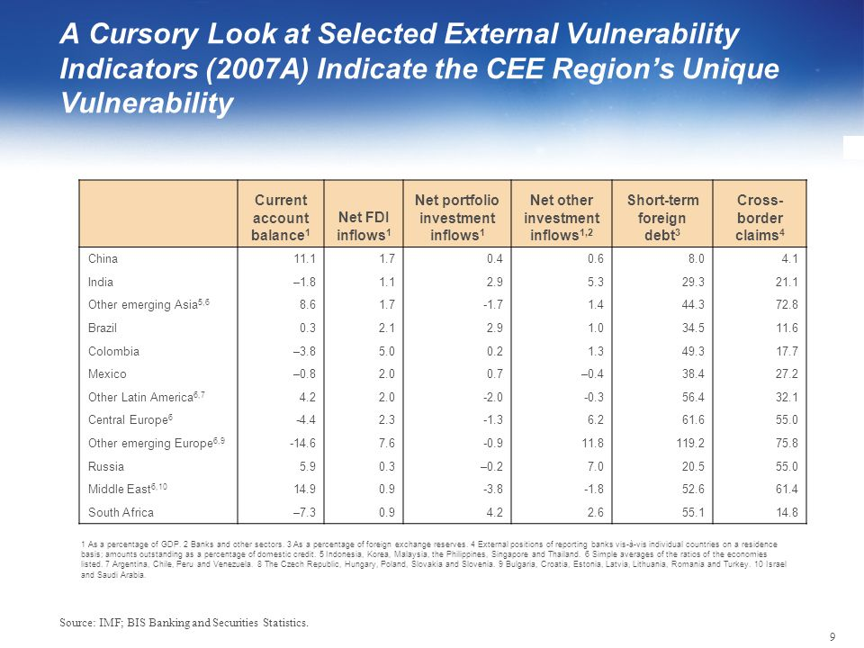 9 A Cursory Look at Selected External Vulnerability Indicators (2007A) Indicate the CEE Region's Unique Vulnerability Source: IMF; BIS Banking and Sec