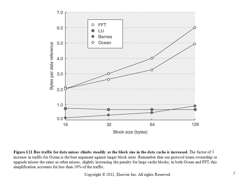 5 Copyright © 2011, Elsevier Inc. All rights Reserved. Figure I.11 Bus traffic for data misses climbs steadily as the block size in the data cache is