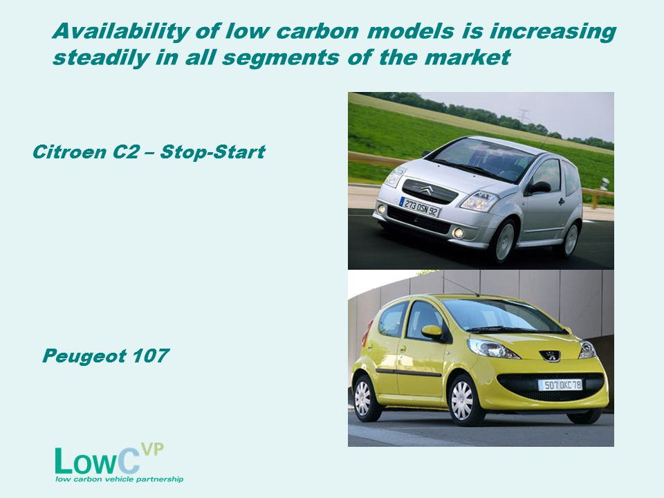 Availability of low carbon models is increasing steadily in all segments of the market Citroen C2 – Stop-Start Peugeot 107