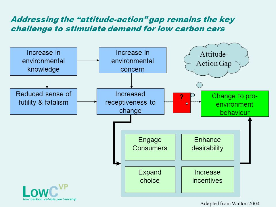 "Addressing the ""attitude-action"" gap remains the key challenge to stimulate demand for low carbon cars Increase in environmental knowledge Increase in"